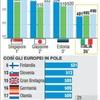 Школьное образование: Италия находится на уровне ниже среднего