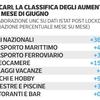 Цены в Италии после карантина: резкое подорожание для авиабилетов и кемпингов