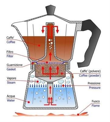 Схема работы кофеварки Мока.  Фото cortigianerie.blogspot.it.