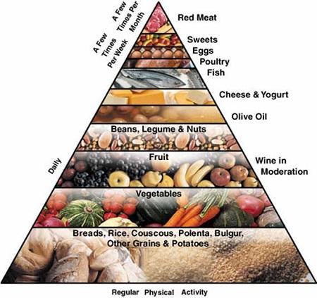 http://italia-ru.com/files/piramide.jpg