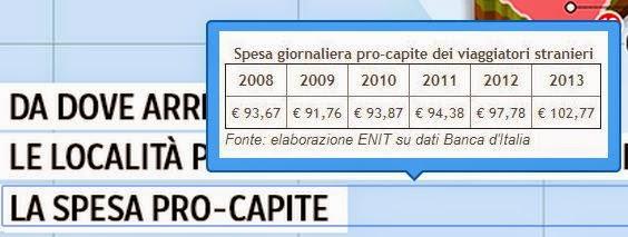 Сколько тратят иностранные туристы в Италии?